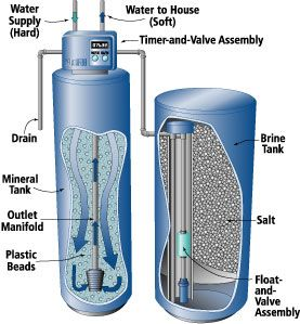 hard-water-solutions, water-softeners