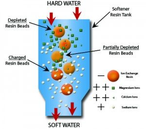 salt based water softener ion exchange