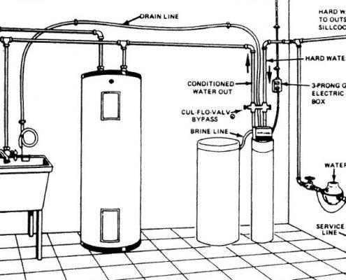 water softener install