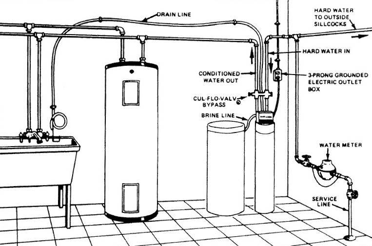 Water Softeners Part 3 Installation Knoxville Water